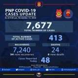 PNP reports 34 more COVID-19 recoveries