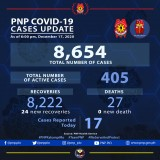 PNP reports 24 more COVID-19 recoveries among police personnel