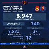 PNP reports 19 more COVID-19 recoveries
